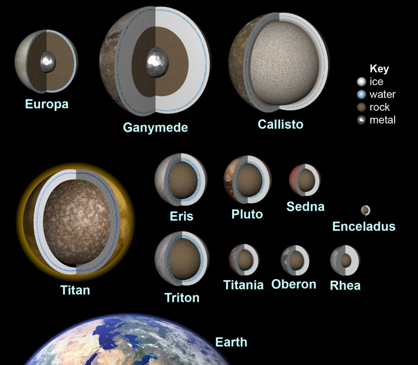 Interiors of icy bodies in the solar system (as of 2010)