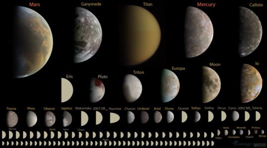 Every round object in the solar system under 10,000 kilometers in diameter, to scale