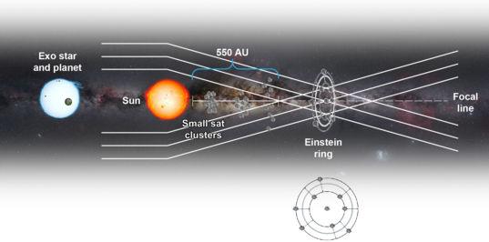 Solar Gravity Lens Telescope