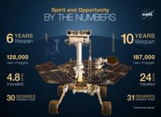 10 years of roving Mars