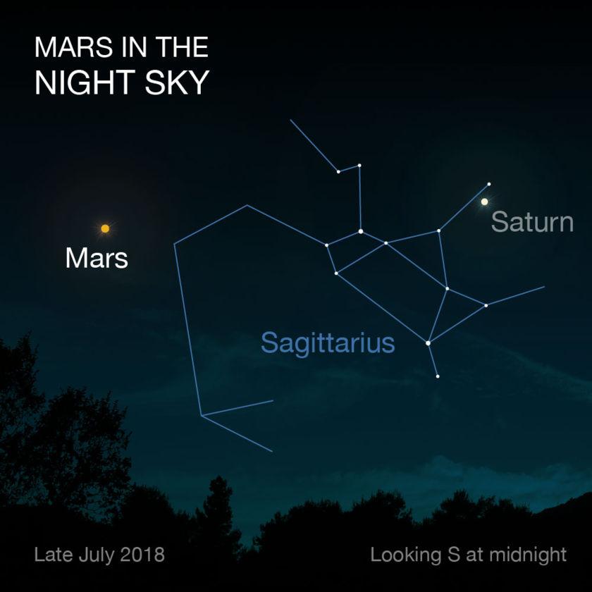 Mars' Close Approach 2018