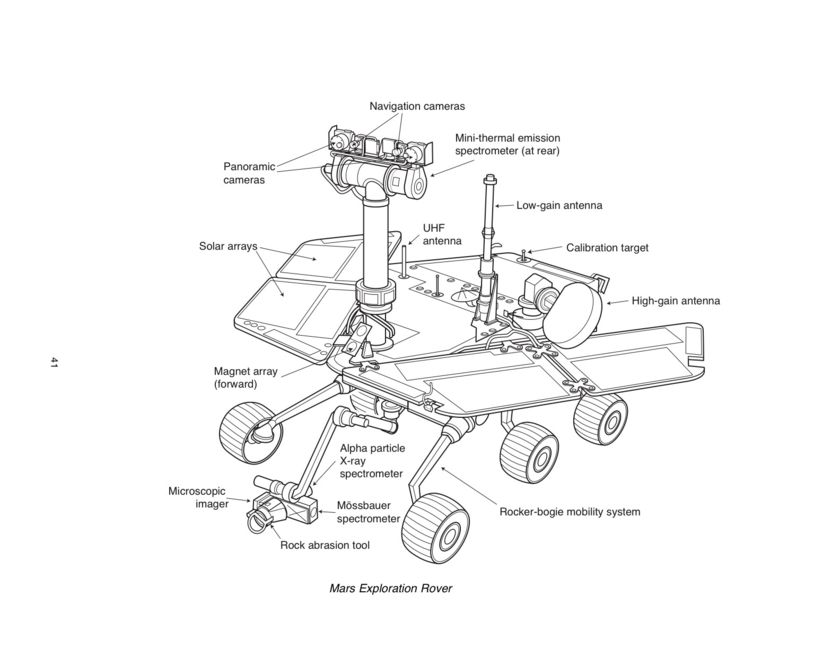 The Mars Exploration Rovers design