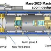 Mars 2020 Mastcam-Z zoom design
