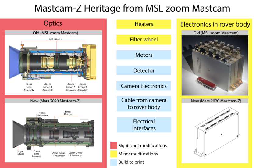 Mastcam-Z heritage from MSL zoom Mastcam