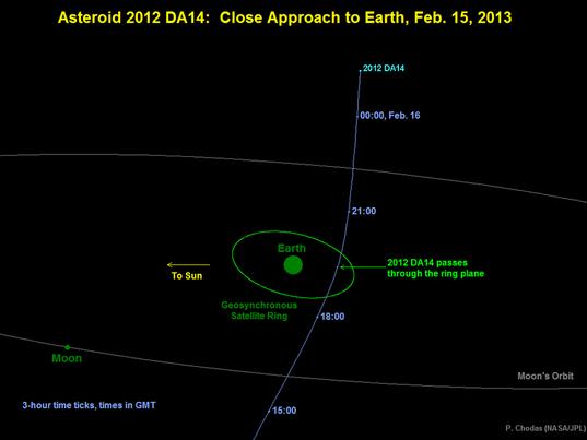 Asteroid 2012 DA14 Close Approach Geometry