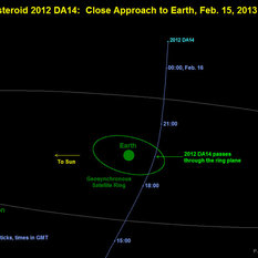 Asteroid 2012 DA14 Close Approach Geometry