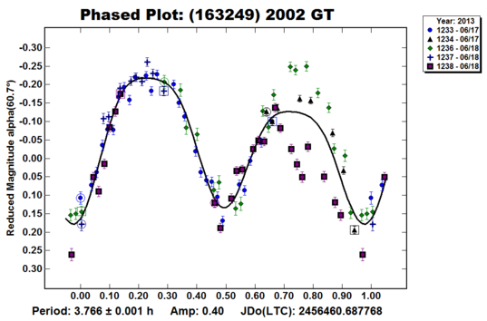 Lightcurve of the Near Earth Asteroid 2002 GT