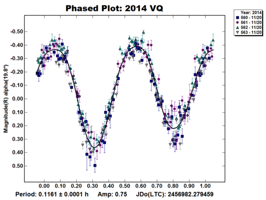 Light curve for asteroid 2014 VQ