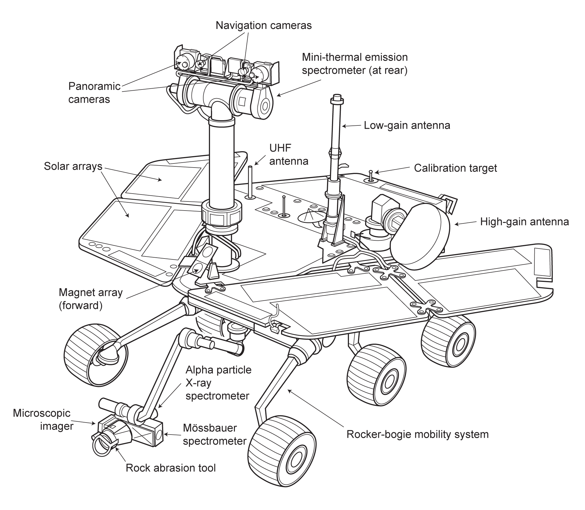 Mars Exploration Rover Spacecraft Diagram The Planetary Society