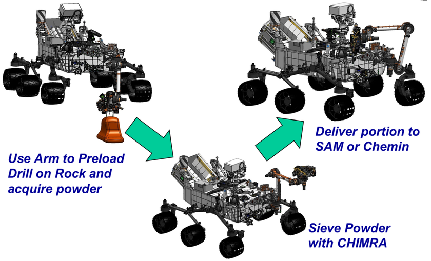 Curiosity sample acquisition process