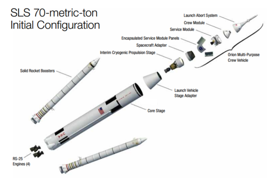 Space Launch System expanded view