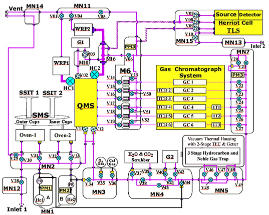 Schematic diagram of SAM's internal workings