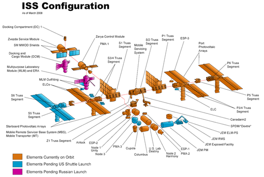 Configuration of the International Space Station (as of March 2008)