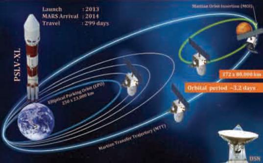 Mars Orbiter Mission: profile