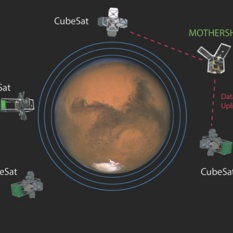 Theoretical Concept for Cubesat Network Around Mars