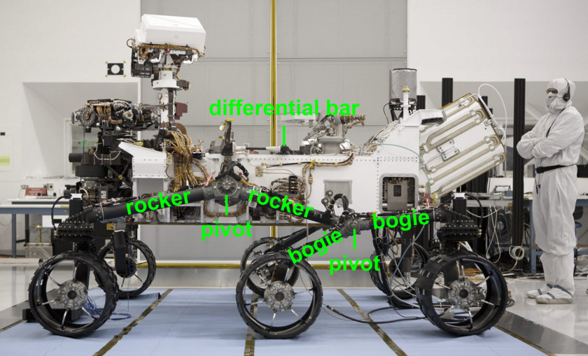 Curiosity mobility system, labeled