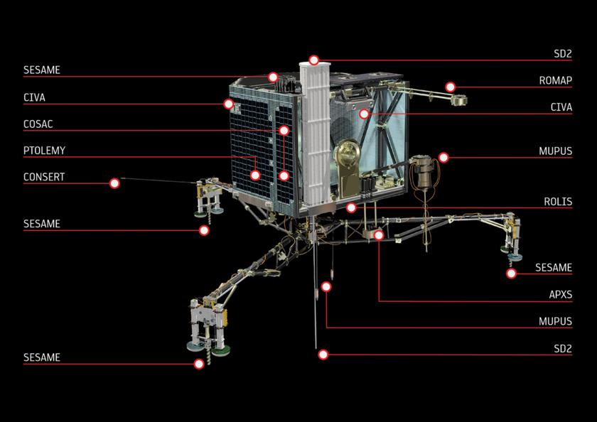 Philae's instruments