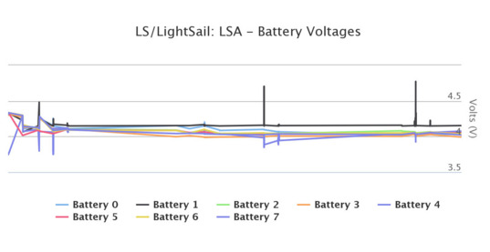 LightSail battery voltages