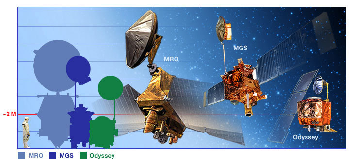 Mars orbiter comparison