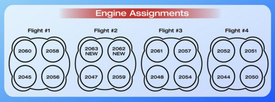 RS-25 engine assignments