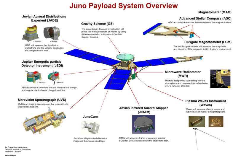 Juno spacecraft payload