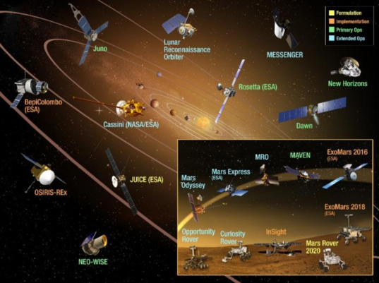 NASA Planetary Science Missions