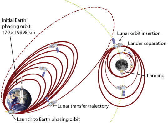 Chandrayaan-2 launch, lunar transfer, and landing trajectory