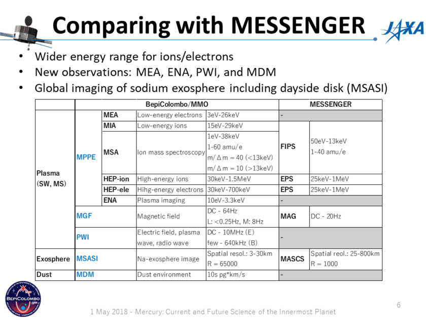 Comparing BepiColombo MMO's instrument suite with MESSENGER's