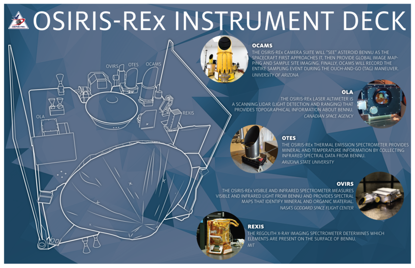 OSIRIS-REx spacecraft instrument infographic