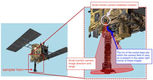 Hayabusa2 Small Monitor Camera (CAM-H) position