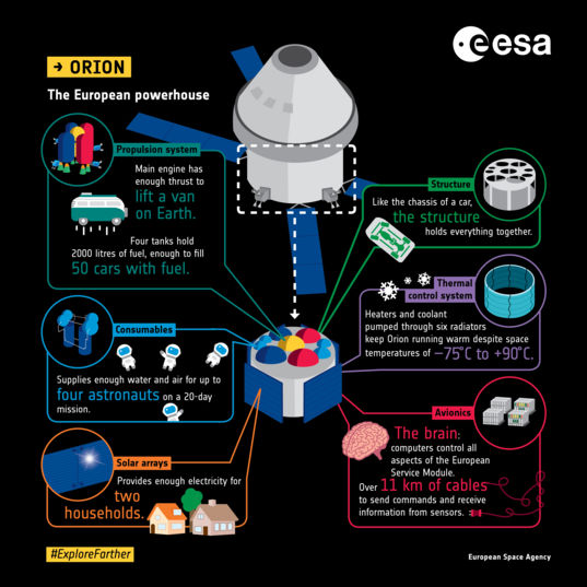 Orion European Service Module infographic
