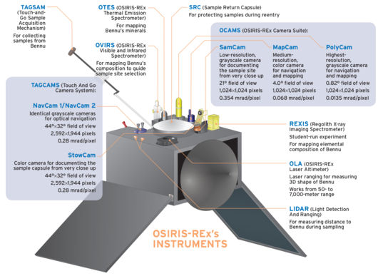OSIRIS-Rex's science instruments