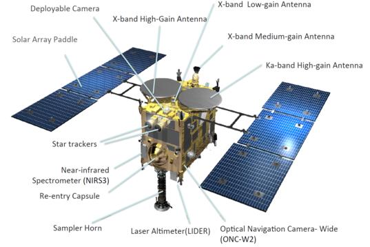 Hayabusa2 components, top view