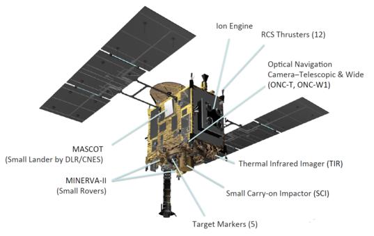 Hayabusa2 components, bottom view