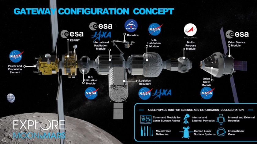 Lunar Gateway components (March 2019)