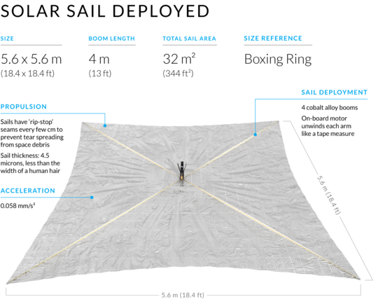 LightSail 2 sails deployed