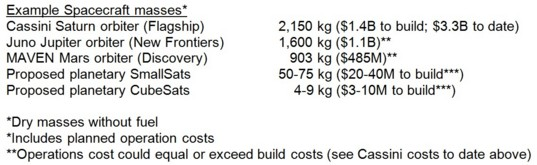 Comparison spacecraft sizes