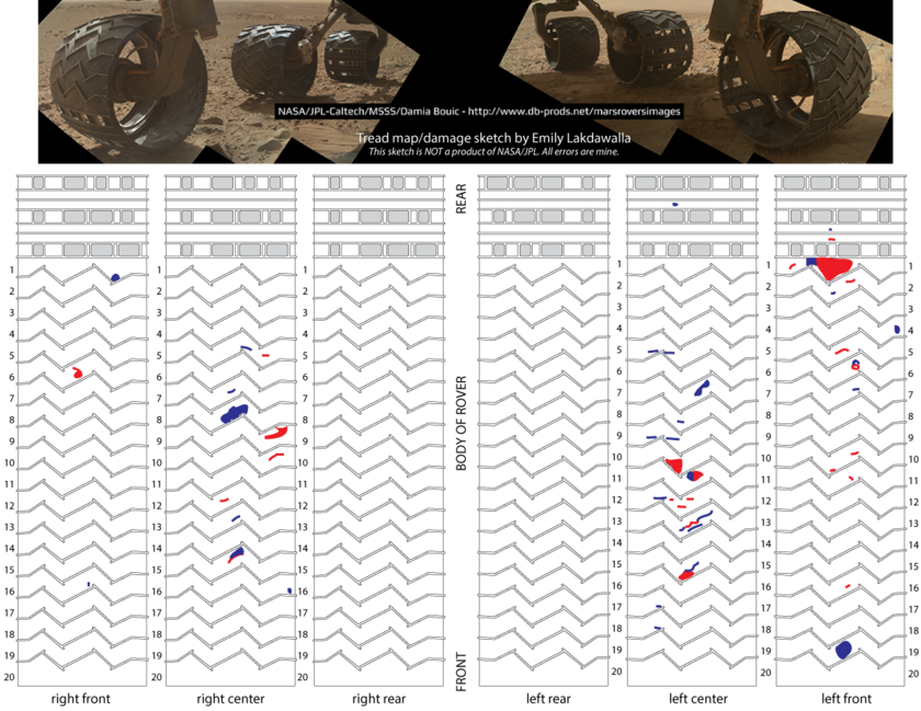 Sketch map of Curiosity wheel damage, sols 513 and 660 compared