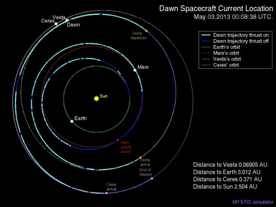 Dawn's position, May 2013