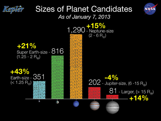 Size of Kepler Planet Candidates as of January 2013