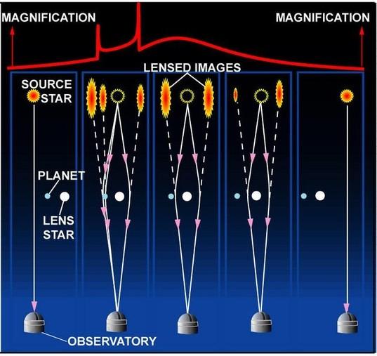 Planet Detection through Microlensing