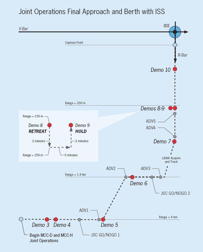 Cygnus ISS Approach Profile