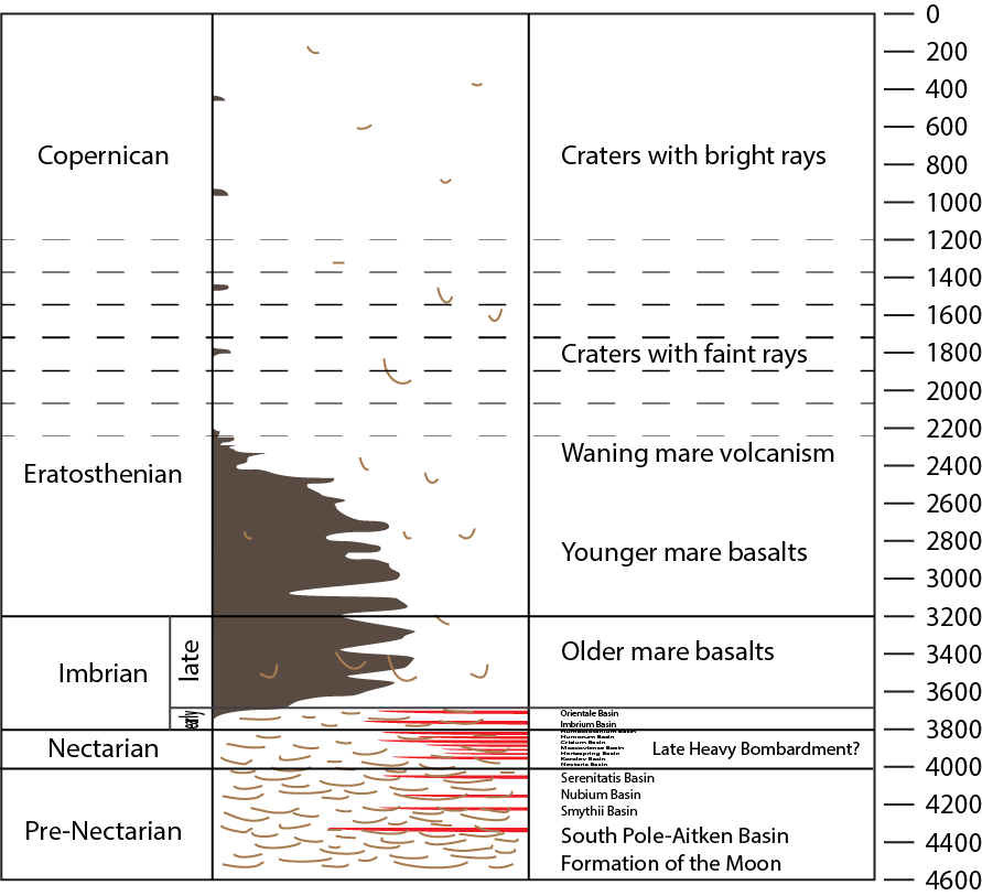 Relative And Absolute Ages In The Histories Of Earth And The Moon  The Geologic Time Scale