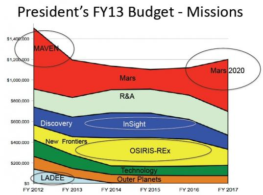 Already budgeted cuts to NASA's planetary mission budgets