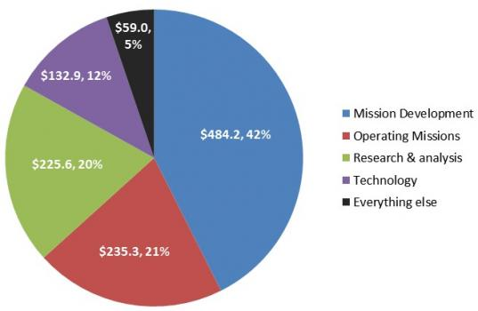 Approximate FY13 budget by type of activity