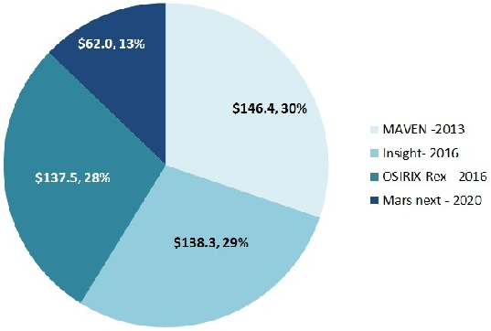 FY13 proposed budget for missions development