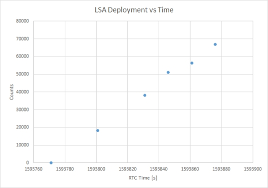 LightSail deployment motor count