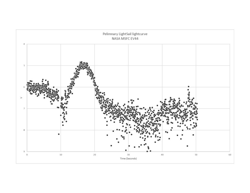 LightSail light curve