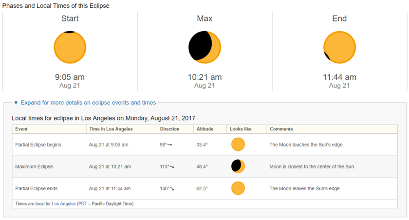 timeanddate.com predictions for the August 21, 2017 eclipse for Los Angeles, California