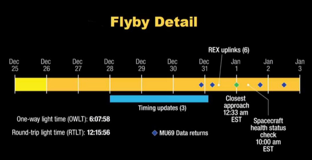 http://planetary.s3.amazonaws.com/assets/images/z-misc/2018/20180919_nh-ut-flyby-timeline.jpg